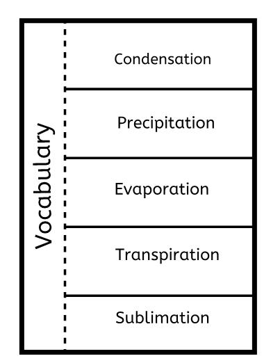 Water cycle vocabulary foldable ibookread ePUb