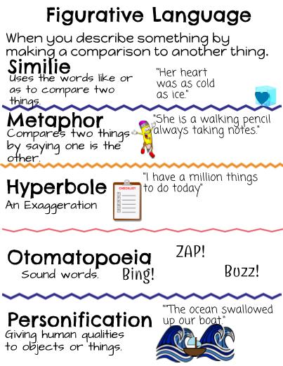 Figurative language anchor chart activity sheets